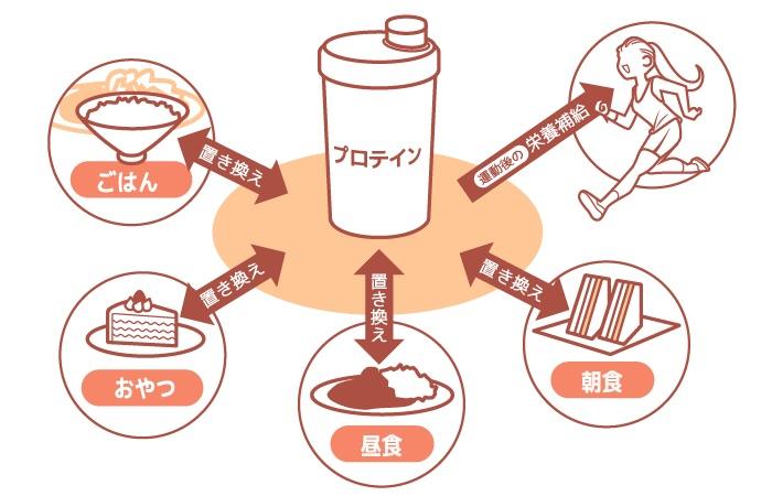 痩せるためのプロテイン活用方法