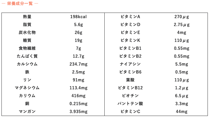 uFit完全栄養食 栄養素